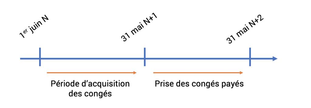 UNe frise montre l'acquisition des congés entre l'arrivée d'un collaborateur en année N puis de kla prise des congés dès le 31 mai de l'année N+1.